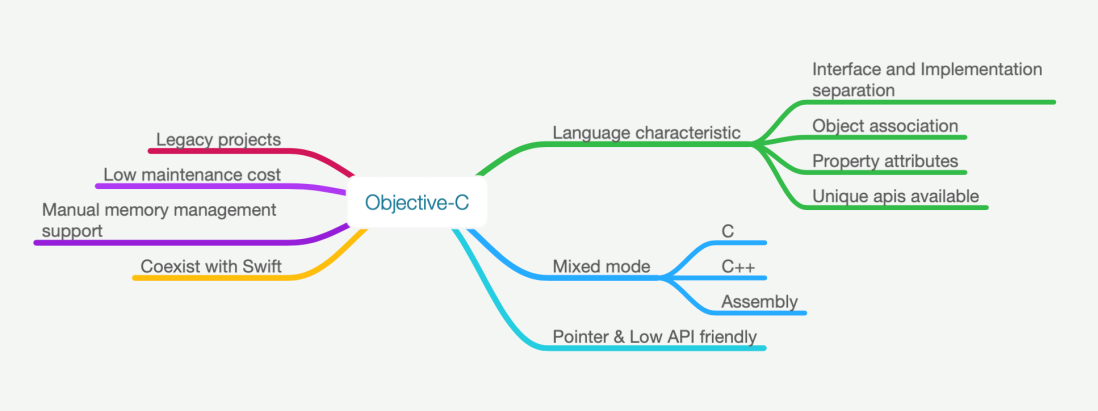Objective-C will last long