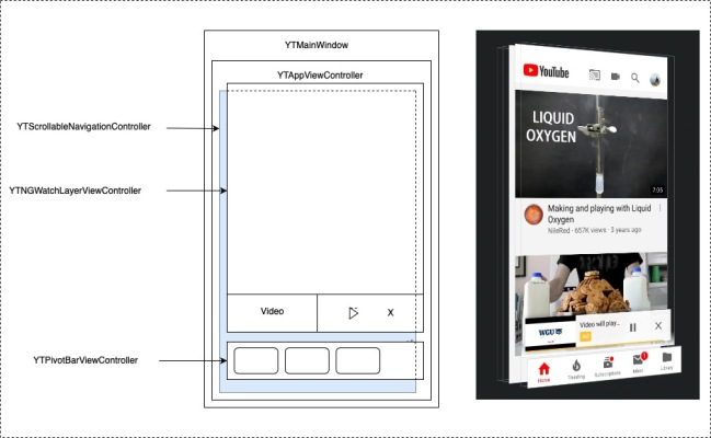 Youtube app - view layout
