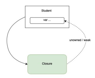 Weak Closure circular reference
